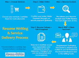 Best Resume Writing Services In Bangalore Resume Linkedin Profile Writing Mumbai Ceos Cxos Leadership