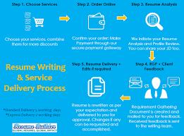 Resume Preparation Online by Resume Linkedin Profile Writing Mumbai Ceos Cxos Leadership