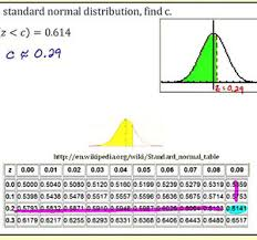 Z Score Normal Distribution Table Ex 1 Standard Normal Distribution Find The Z Score Given A