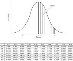 Z Score Normal Distribution Table Article 4 An Introduction To Estimation U20141 Starting From Z