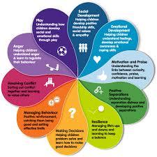 social and emotional learning kidsmatter edu au