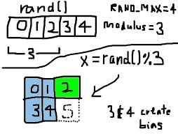 generating random numbers without modulo bias shinobu u0027s secrets