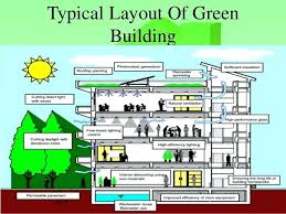 home layout design rules building design layout floor plan layout home planning ideas