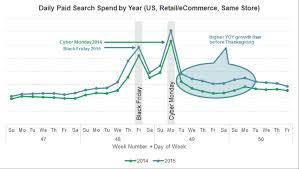 search spending and the cyber monday hangover