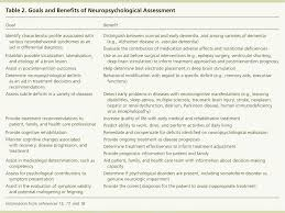 neuropsychological evaluation in primary care american family