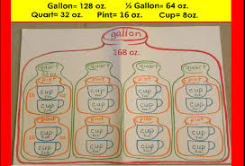 32 cups to gallons color coded multiplication program