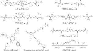 Vitrificateur No Visible Polymerization Shrinkage Stress Of Composite Resins And Resin