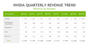 best buy quarterly sales nvidia announces earnings of 2 6 billion for q3 2018 once again