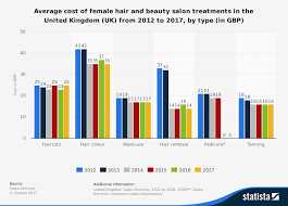 how much is average price for hair cut and color female hair and beauty treatment costs 2012 2017 uk statistic