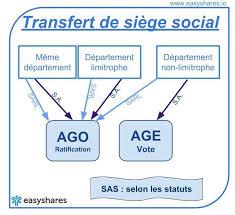 changement de si e social sarl changement de siège social d une entreprise que faire