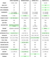 lexus rx 350 gas mileage suv gas mileage comparison chart drives pinterest gas