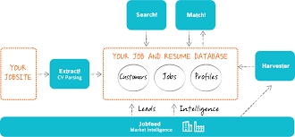 Best Resume Database For Recruiters by 3 Best Methods To Find Relevant Data From Your Candidate Resumes