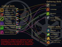 Swtor Map View Topic Swtor Crafting Profession Glance