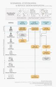 information architecture toolbox concept model ux pinterest