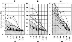 Serum Hpv human serum responses in hpv 16 vlp elisa nine serum specimens from