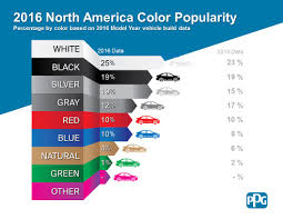 these are the most popular car colors and what u0027s next