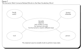 instruction of metacognitive strategies enhances reading