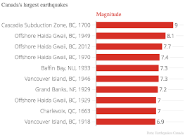 history of thanksgiving in canada the numbers behind the yukon earthquake macleans ca