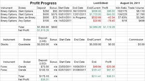 Options Trading Journal Spreadsheet by Improve Your Trading By Keeping A Forex Trading Journal Of Forex