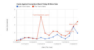 cards against humanity for sale cards against humanity sales increased during black friday