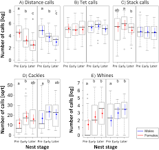 patterns of call communication between group housed zebra finches