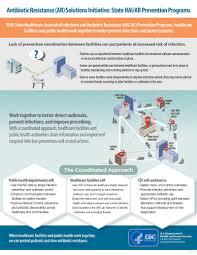 hai ar prevention programs antibiotic antimicrobial resistance cdc