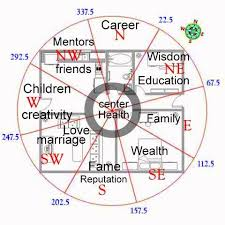 feng shui for home pin by ann dempsey on feng shui pinterest feng shui feng shui