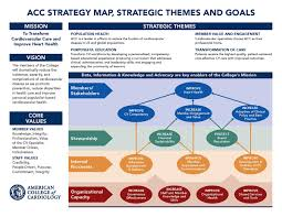 Strategic Group Map Our Strategic Direction American College Of Cardiology