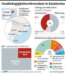 umstrittenes referendum katalonien will die unabhängigkeit der