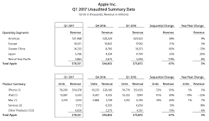 best buy quarterly sales apple is growing again u2014 and sold 78 million iphones last quarter