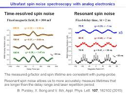 nanohub org resources ultrafast optical measurements of spin