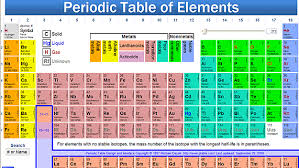 Learning The Periodic Table The Periodic Table Of Eternal Life Meg Johnson