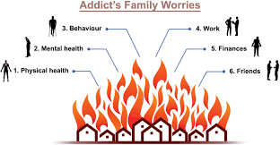 Family Roles In Addiction Worksheets Addicts Family Worries