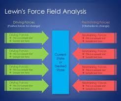 free lewin u0027s force field analysis powerpoint template free