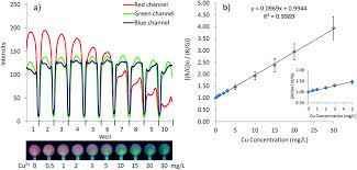 a microfluidic detection system for quantitation of copper
