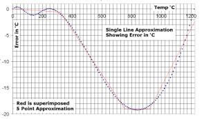 k type thermocouple table wbo2 thermocouple technical information tech edge
