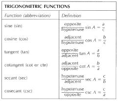 Table Of Trigonometric Values Iit Jee Physics Essential Trigonometric Functions U0026 Their Usage