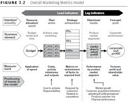 media caign template marketing caign metrics best market 2017