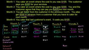 Khan Academy Periodic Table Accrual Basis Of Accounting Khan Academy