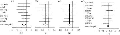 productivity responses of a widespread marine piscivore gadus