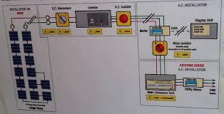 uksolarpowerdiary co uk turning solar pv panels