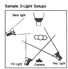 basic portrait lighting set up guide