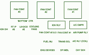 2003 chevrolet impala underhood under fuse box diagram u2013 circuit