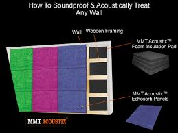 soundproofing in delhi and ncr soundproofing treatment acoustics