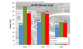 nissan leaf real world range thermal effects on energy consumption and range the tesla model