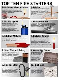 top 10 fire starters for camping camping