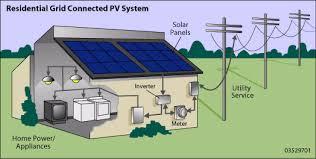 solar power system design solar panels for cheap