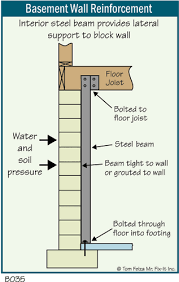 Fix Basement Floor Cracks by Basement Cracks And Leaks The Ashi Reporter Inspection News