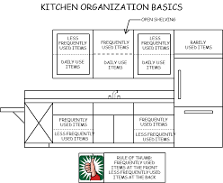 Kitchen Cabinet Organize Your Kitchen Cabinets