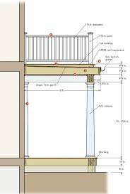 Screened In Deck Plans A Porch With A Rooftop Deck Fine Homebuilding